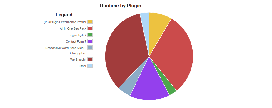 Plugin Performance Profiler4